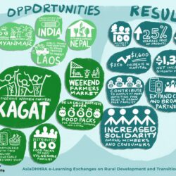 Role of Innovation and Technologies in Resilient Family Farming among ASEAN countries